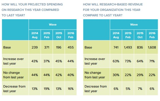 marketing research companies expect research-based revenue to increase