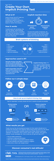 infographics on how to conduct Implicit priming test at CoolTool platform