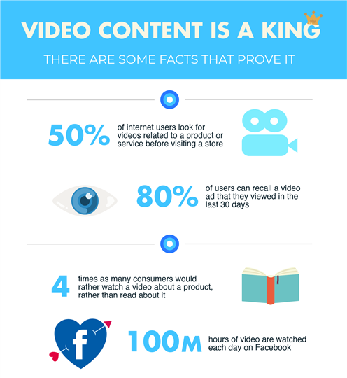 video content infographic