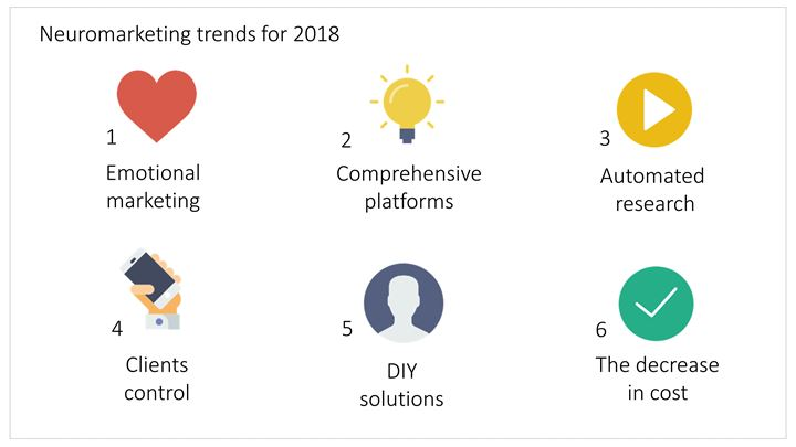 neuromarketing trends 2018