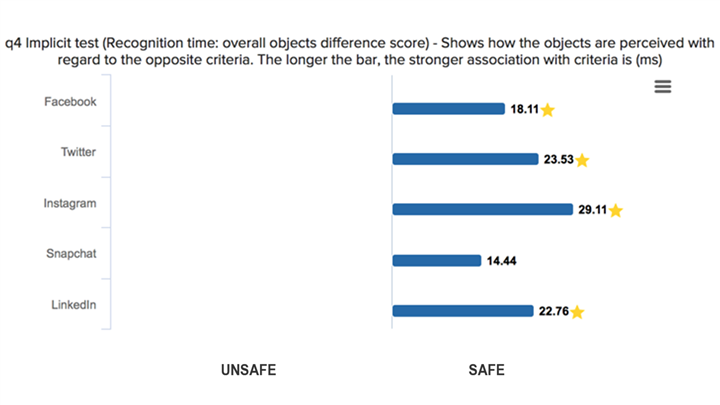 graph shows that respondents don't consider any of the social networks unsafe